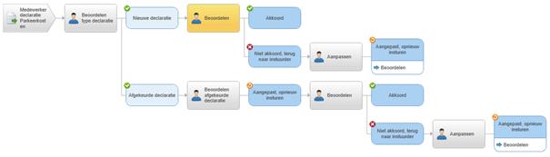 AFAS declaratie workflow
